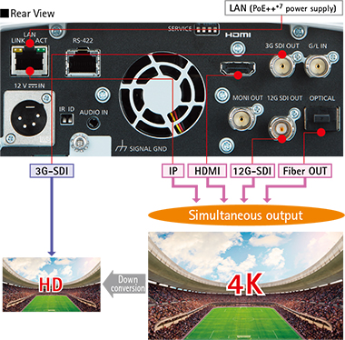 Remote Camera with 4K 60p/50p Unleashing New Possibilities in Video Production