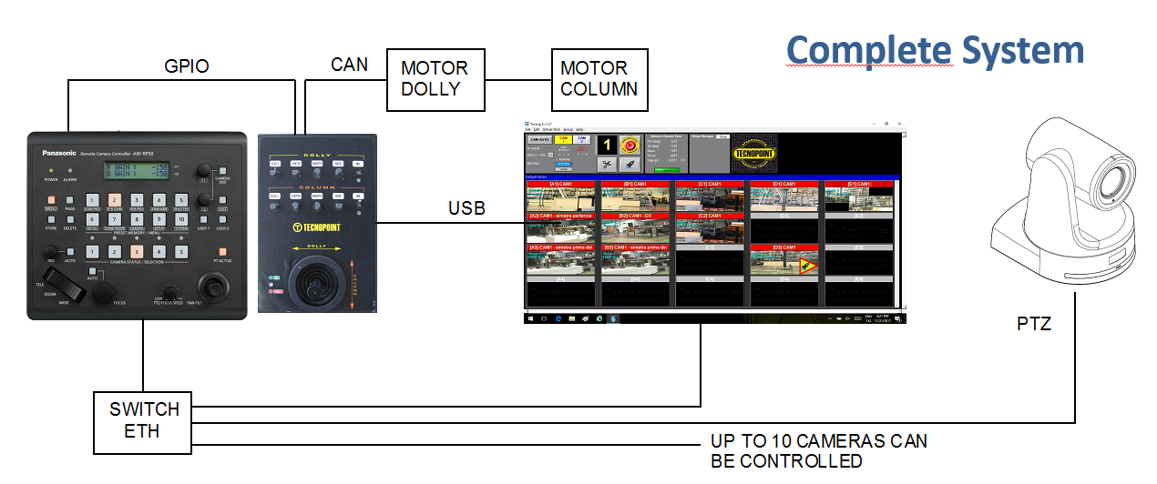 With the integration of the dolly and column movements is possible to add unbelievable performances to the studio movements. With the additional panel DC10 it is possible to drive the dollies and the columns.