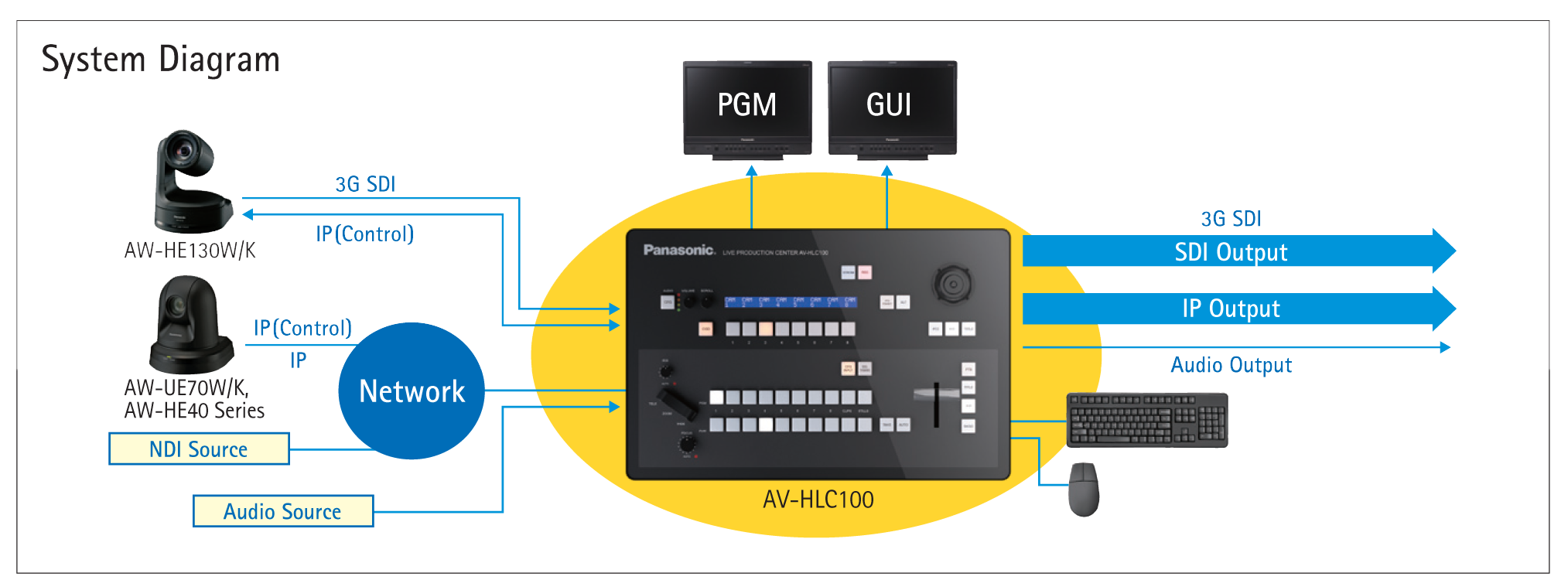 System Diagram HLC100 Live Streaming Production Center