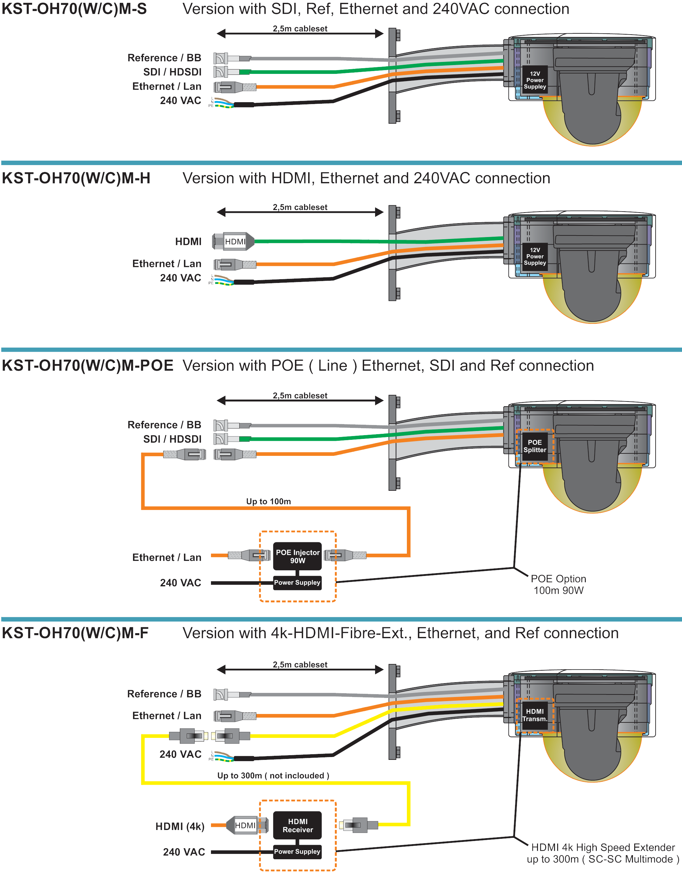 KST Outdoor Housing Connection Options