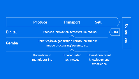 Gemba Process Innovation operates within the context of three areas: