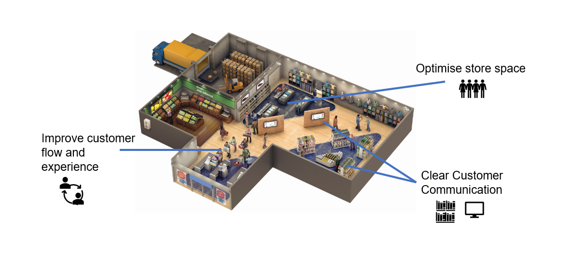 Image of a store floor and store room