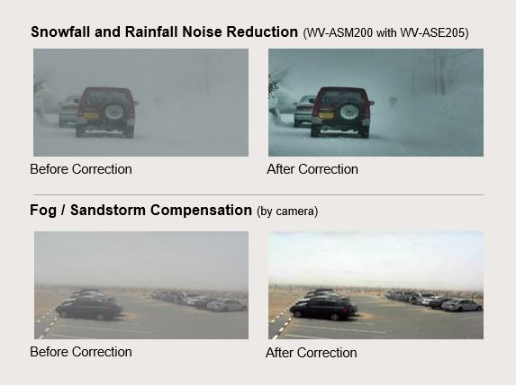 CCTV with Snowfall and Rainfall Noise Reduction