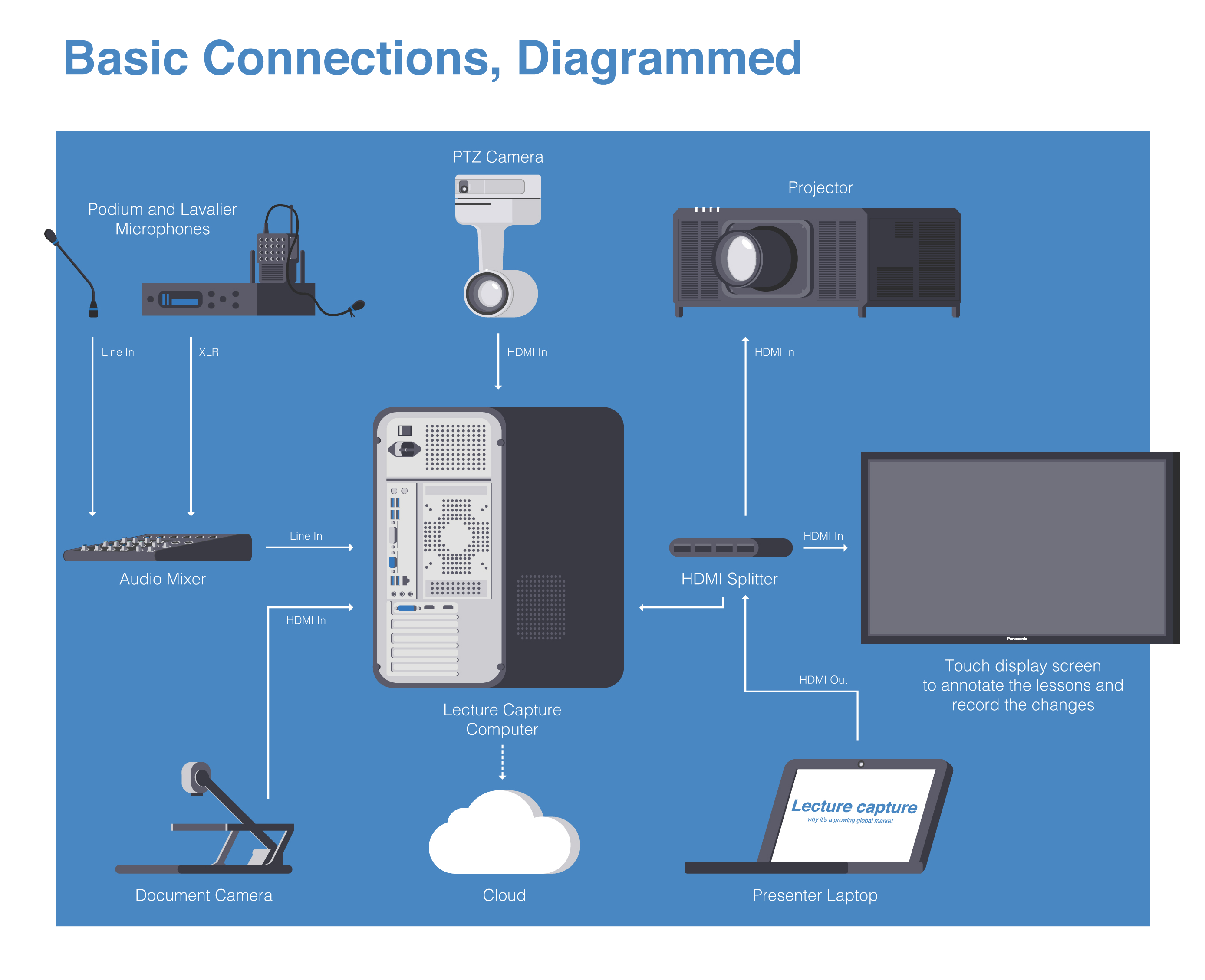 Lecture Capture over IP - Visual System Solutions | Panasonic Business